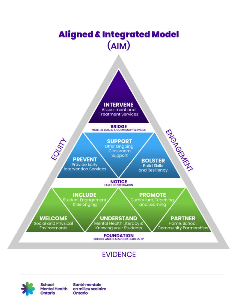 The Aligned and Integrated Model or AIM is a triangle that shows the three tiers of student mental health support in Ontario.