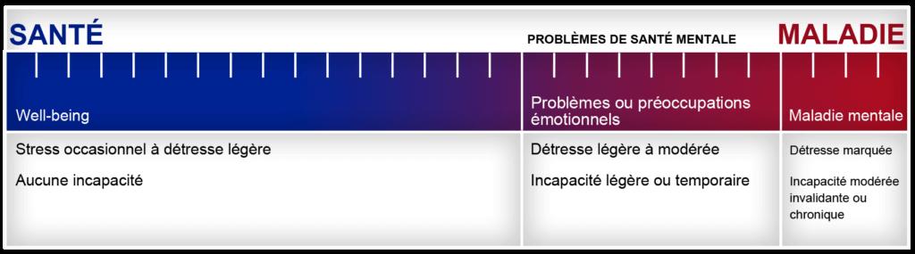 Un continuum horizontal dont la santé mentale est placé sur le côté gauche et la maladie mentale est placé sur le côté droit.