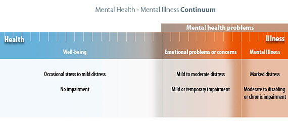 A horizontal continuum with mental health health on the left side and mental illness on the far right side.