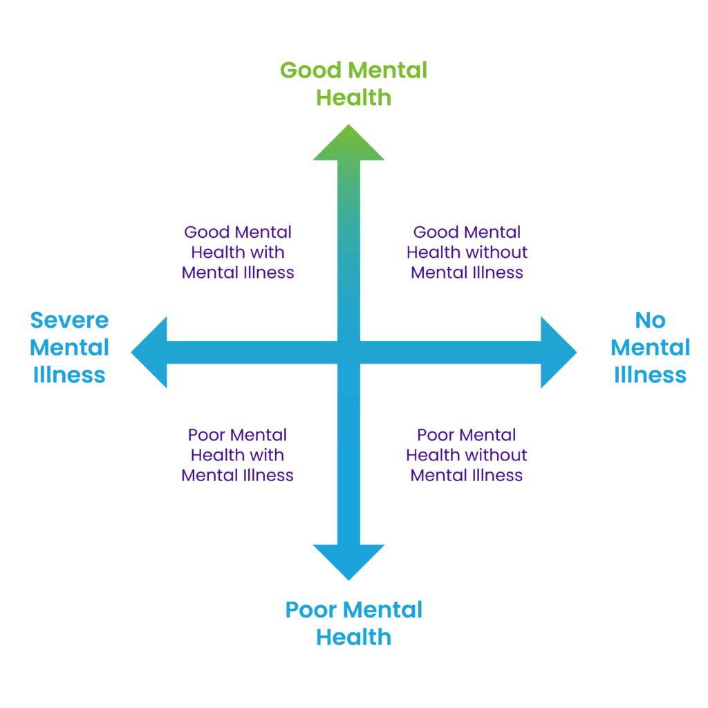 First Nations Mental Wellness Continuum Framework