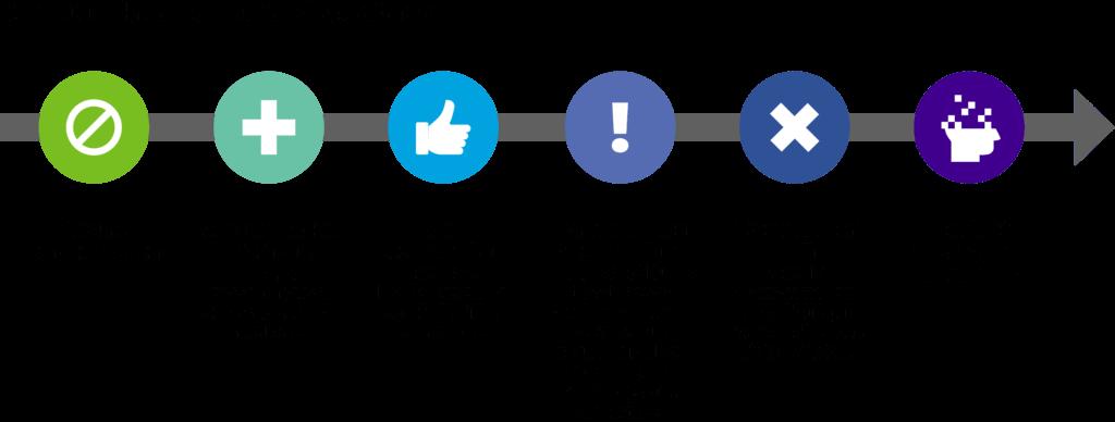 Un continuum horizontal dont Aucune consommation est placé sur le côté gauche et Trouble lié à l'usage de substances est placé sur le côté droit. Screen reader support enabled. Un continuum horizontal dont Aucune consommation est placé sur le côté gauche et Trouble lié à l'usage de substances est placé sur le côté droit.