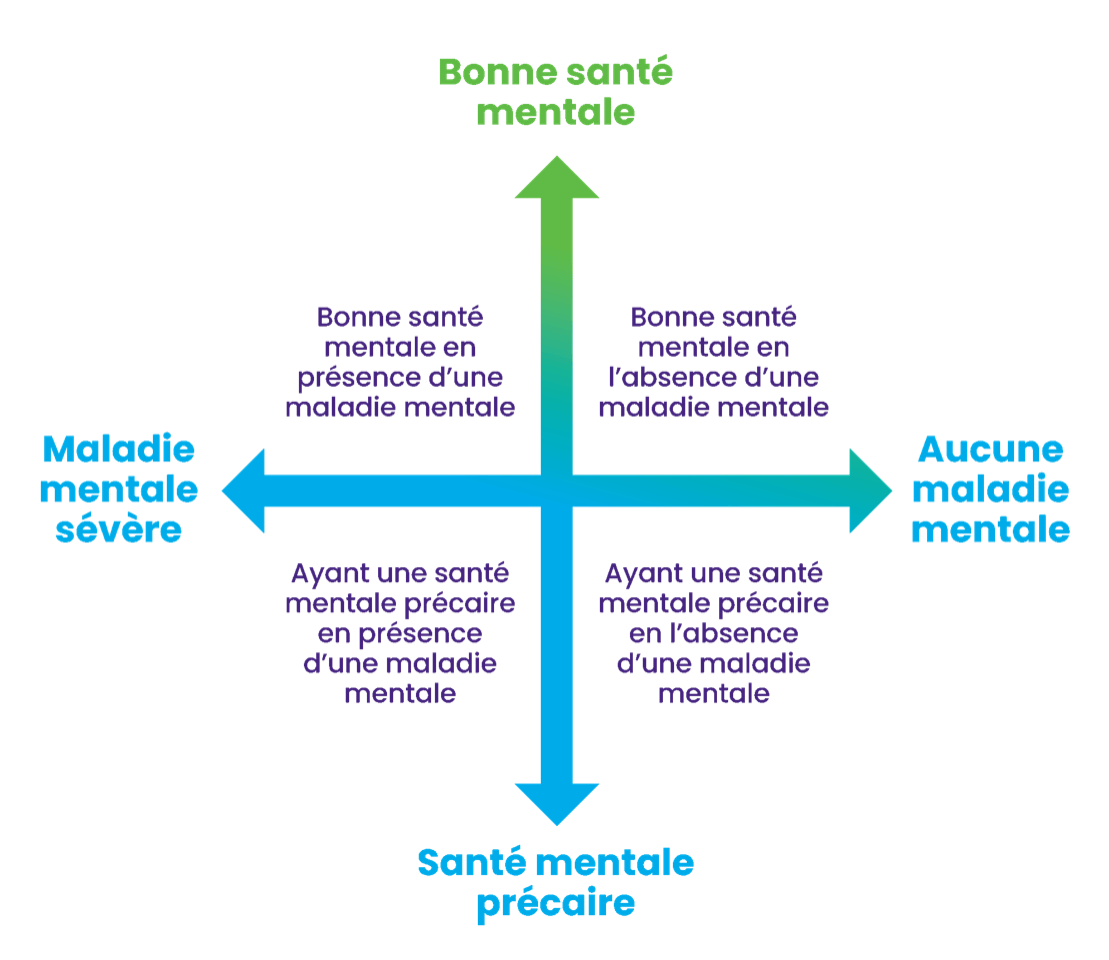Un continuum qui comporte un axe vertical et un axe horizontal qui se croisent au centre. L'axe vertical montre la bonne santé mentale et la santé mentale précaire. L'axe horizontal montre la maladie mentale grave et l'absence de maladie mentale. Screen reader support enabled. Un continuum qui comporte un axe vertical et un axe horizontal qui se croisent au centre. L'axe vertical montre la bonne santé mentale et la santé mentale précaire. L'axe horizontal montre la maladie mentale grave et l'absence de maladie mentale.